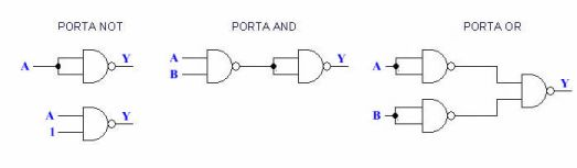 Porta logica nand funzionamento for Porte and nand